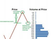 Futures Trading Volume Profile and Stop Order Strategy